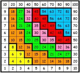 Spelet Multiplikation enligt Gotlandsmodellen