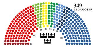Spelet Sveriges styre - regering och riksdag