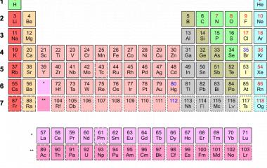 Spelet Periodiska systemet