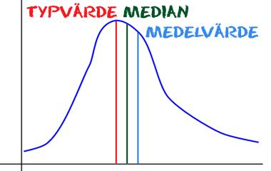 Spelet Medelvärde, median och typvärde