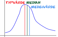 Spela Medelvärde, median och typvärde